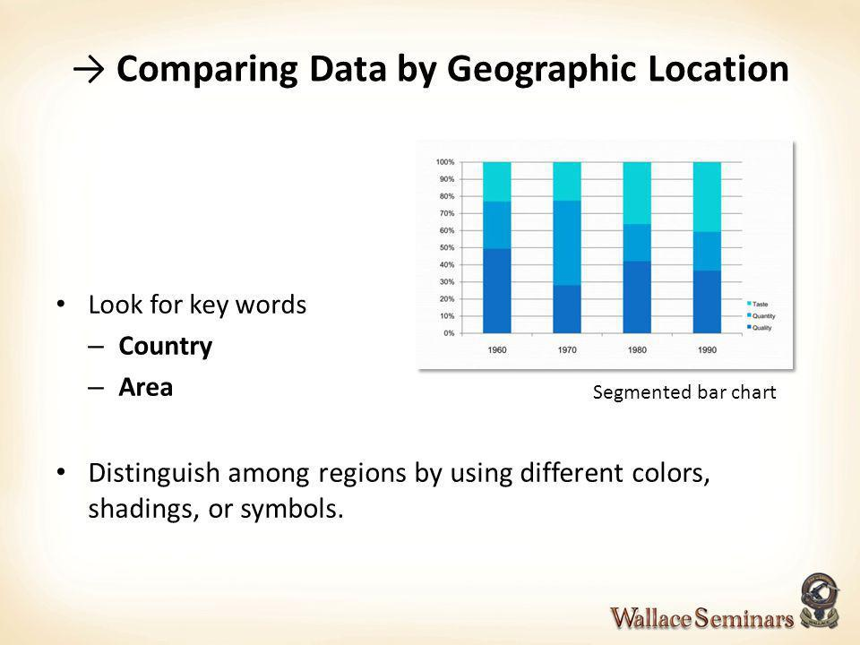 Comparing Data by Geographic Location Look for key words – Country – Area Distinguish among regions by using different colors, shadings, or symbols. S