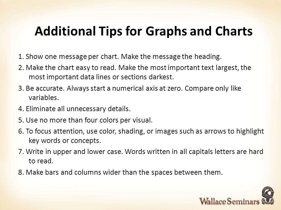 Additional Tips for Graphs and Charts 1. Show one message per chart. Make the message the heading. 2. Make the chart easy to read. Make the most impor