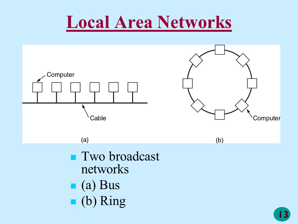13 Local Area Networks Two broadcast networks (a) Bus (b) Ring