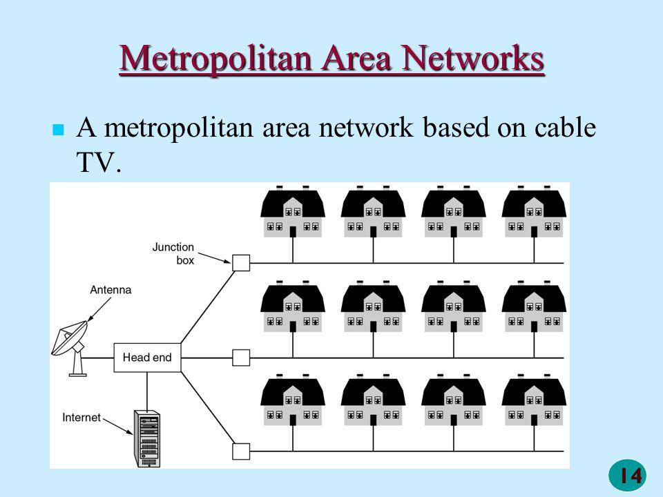14 Metropolitan Area Networks A metropolitan area network based on cable TV.