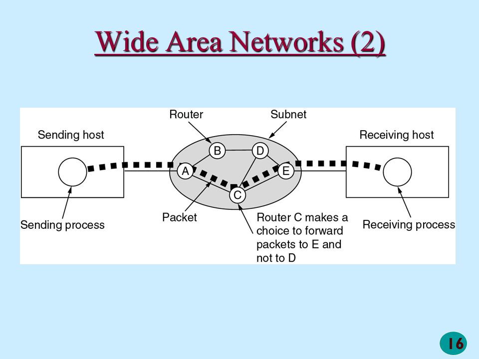 16 Wide Area Networks (2) A stream of packets from sender to receiver. A stream of packets from sender to receiver.