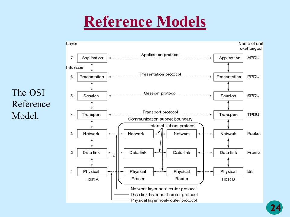 24 Reference Models The OSI Reference Model.