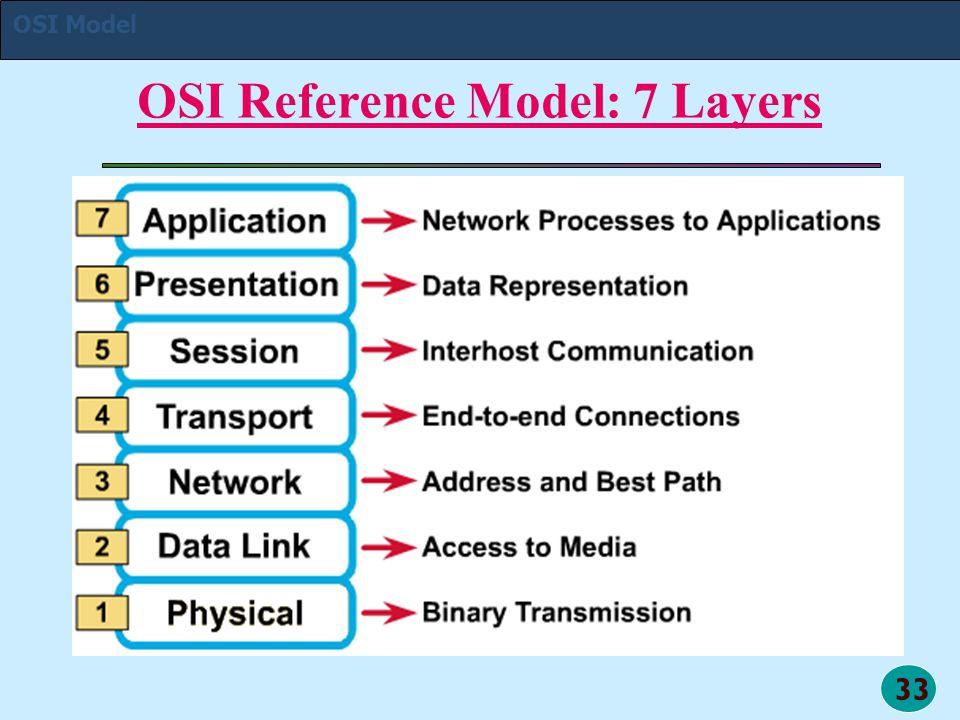 33 OSI Reference Model: 7 Layers OSI Model