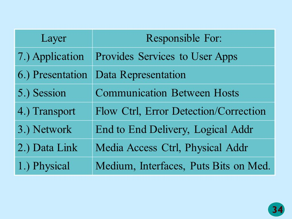 34 LayerResponsible For: 7.) ApplicationProvides Services to User Apps 6.) PresentationData Representation 5.) SessionCommunication Between Hosts 4.)