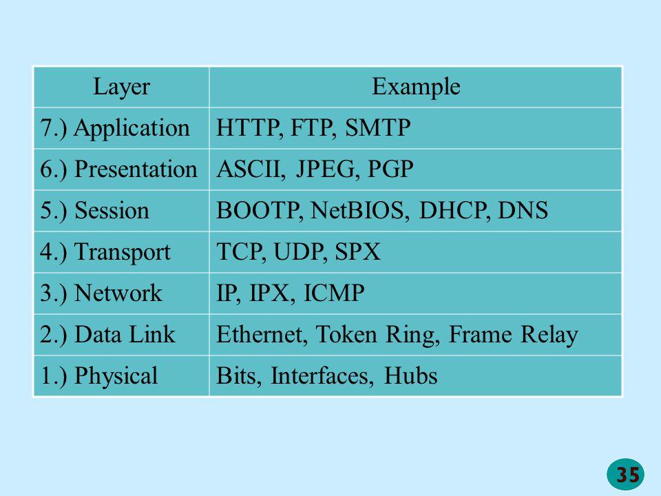 35 LayerExample 7.) ApplicationHTTP, FTP, SMTP 6.) PresentationASCII, JPEG, PGP 5.) SessionBOOTP, NetBIOS, DHCP, DNS 4.) TransportTCP, UDP, SPX 3.) Ne