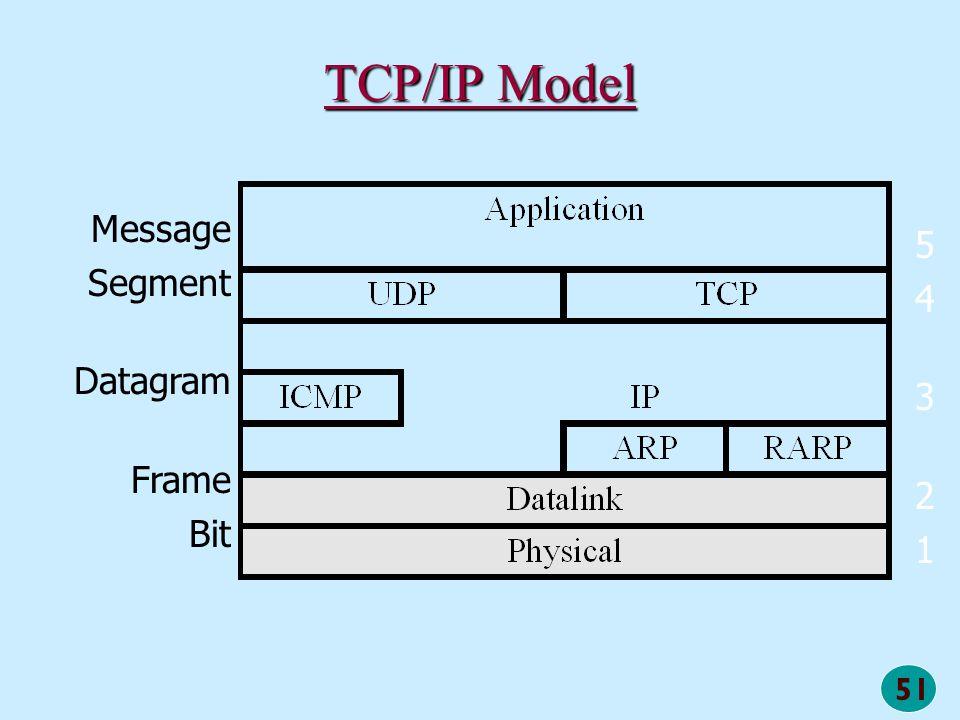 51 TCP/IP Model Message Segment Datagram Frame Bit 5432154321