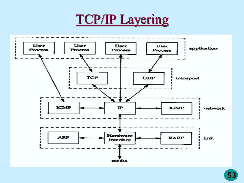 53 TCP/IP Layering