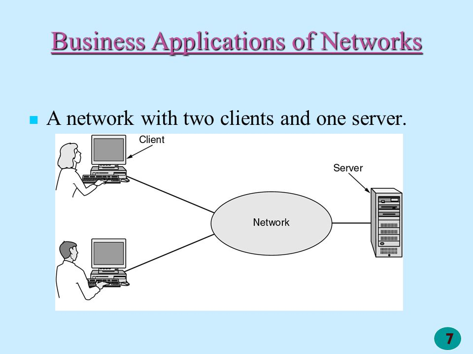 7 Business Applications of Networks A network with two clients and one server.