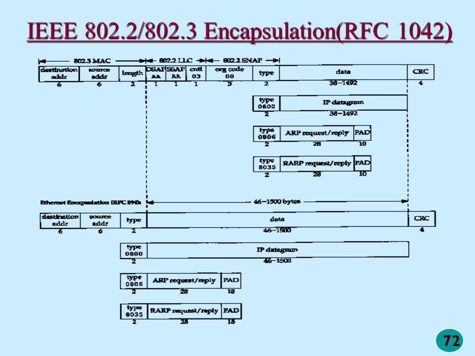 72 IEEE 802.2/802.3 Encapsulation(RFC 1042)