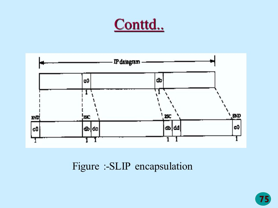 75 Conttd.. Figure :-SLIP encapsulation