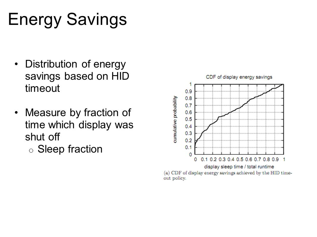 Energy Savings Distribution of energy savings based on HID timeout Measure by fraction of time which display was shut off o Sleep fraction