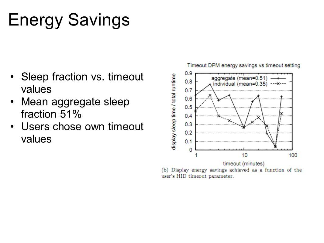 Energy Savings Sleep fraction vs.