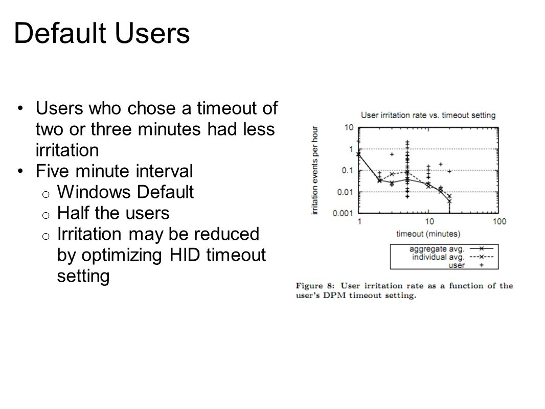 Default Users Users who chose a timeout of two or three minutes had less irritation Five minute interval o Windows Default o Half the users o Irritati