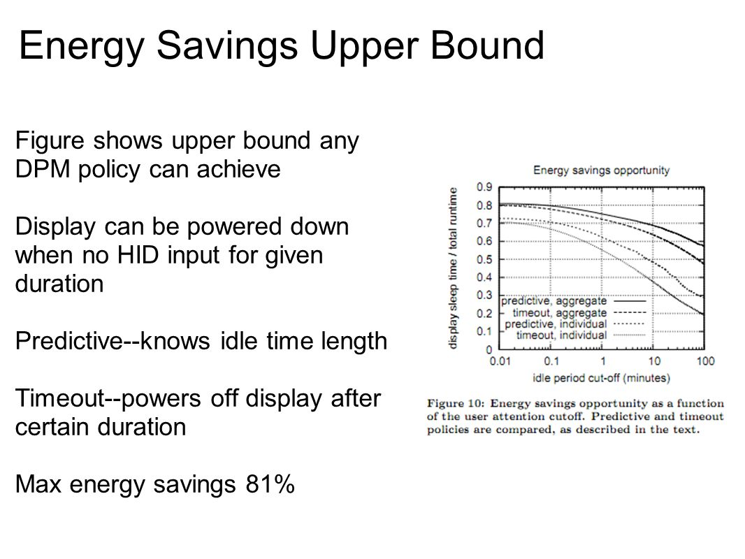 Energy Savings Upper Bound Figure shows upper bound any DPM policy can achieve Display can be powered down when no HID input for given duration Predictive--knows idle time length Timeout--powers off display after certain duration Max energy savings 81%