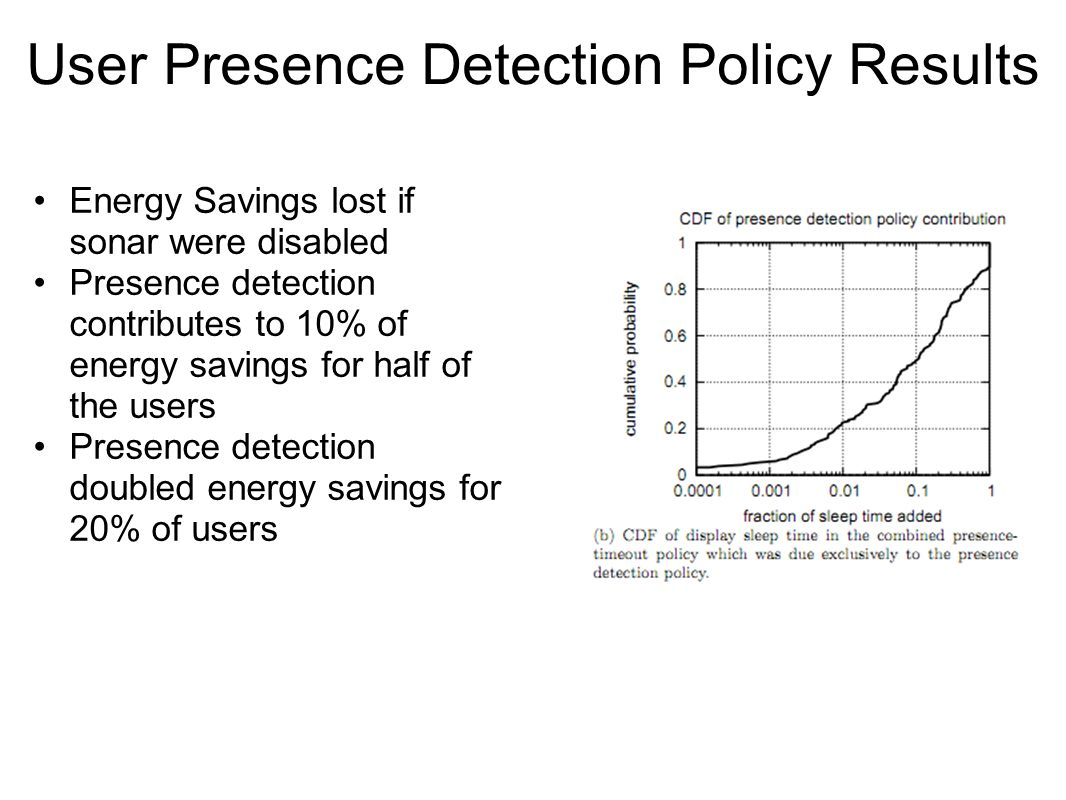 User Presence Detection Policy Results Energy Savings lost if sonar were disabled Presence detection contributes to 10% of energy savings for half of the users Presence detection doubled energy savings for 20% of users