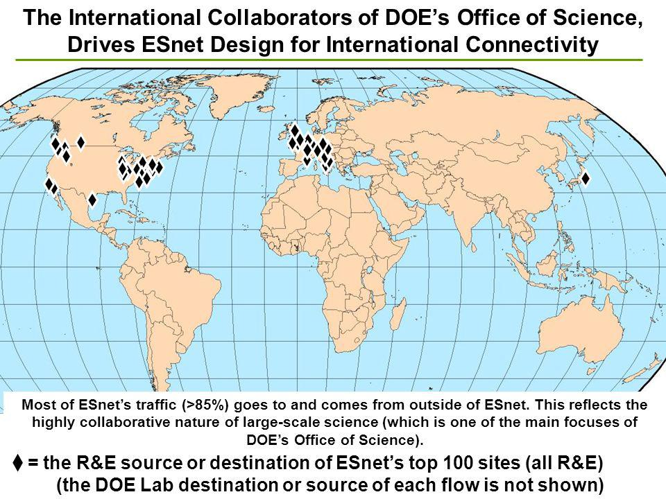 = the R&E source or destination of ESnets top 100 sites (all R&E) (the DOE Lab destination or source of each flow is not shown) The International Collaborators of DOEs Office of Science, Drives ESnet Design for International Connectivity Most of ESnets traffic (>85%) goes to and comes from outside of ESnet.