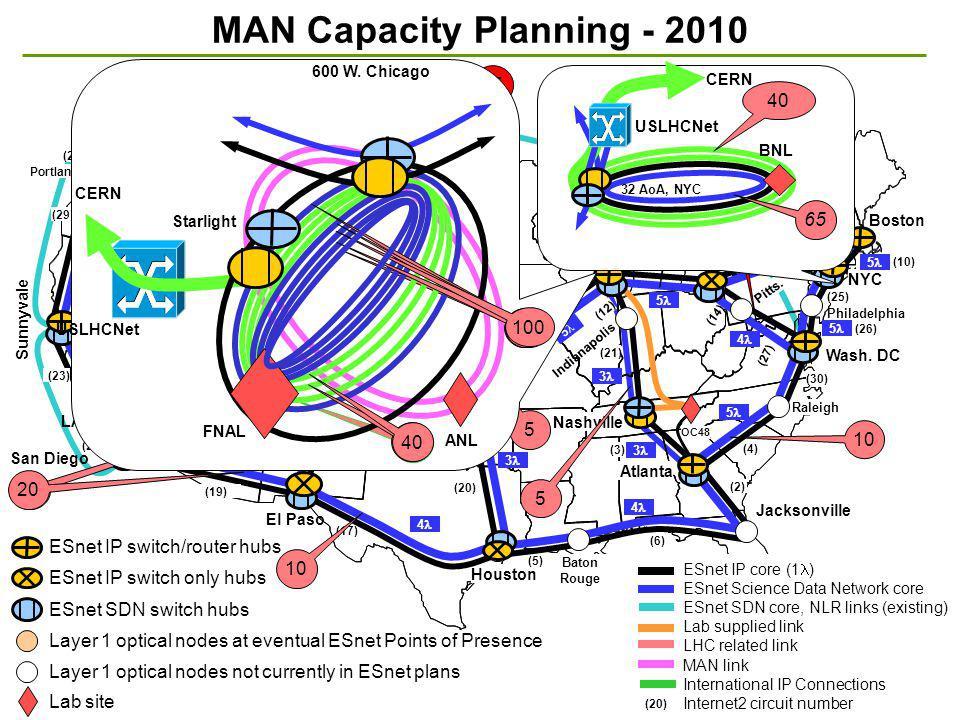 23 MAN Capacity Planning - 2010 Denver Seattle Sunnyvale LA San Diego Chicago Raleigh Jacksonville KC El Paso Albuq. Tulsa Clev. Boise Wash. DC Salt L