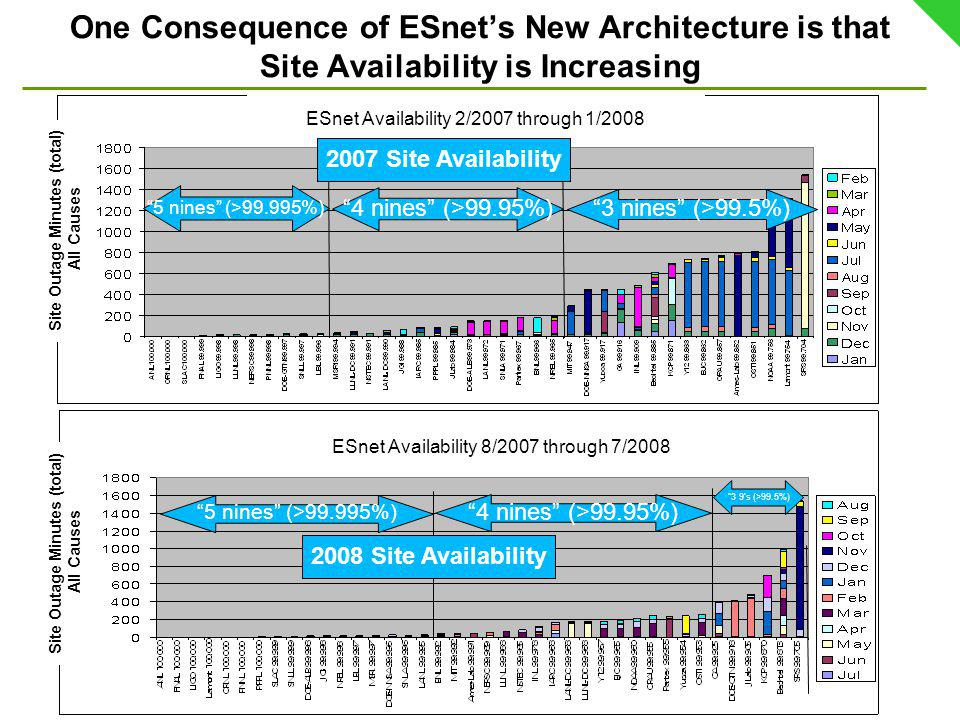One Consequence of ESnets New Architecture is that Site Availability is Increasing 5 nines (>99.995%) 3 9s (>99.5%) 4 nines (>99.95%) 5 nines (>99.995%) 3 nines (>99.5%) 4 nines (>99.95%) ESnet Availability 8/2007 through 7/2008 ESnet Availability 2/2007 through 1/2008 Site Outage Minutes (total) All Causes Site Outage Minutes (total) All Causes 2007 Site Availability 2008 Site Availability