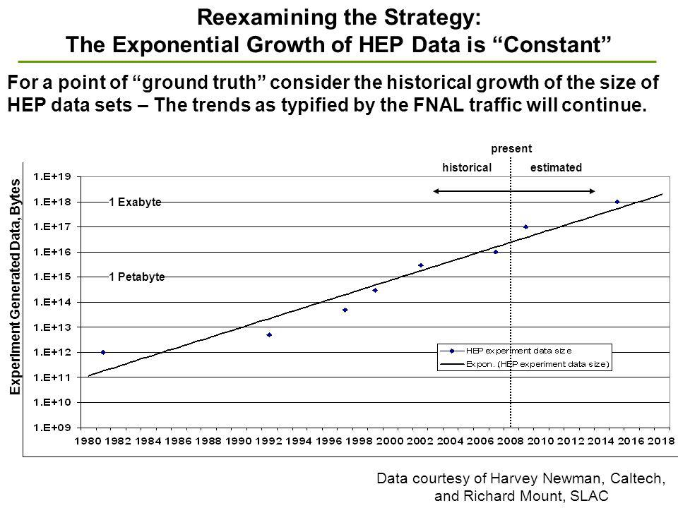 Reexamining the Strategy: The Exponential Growth of HEP Data is Constant historical estimated Data courtesy of Harvey Newman, Caltech, and Richard Mount, SLAC 1 Petabyte 1 Exabyte Experiment Generated Data, Bytes For a point of ground truth consider the historical growth of the size of HEP data sets – The trends as typified by the FNAL traffic will continue.