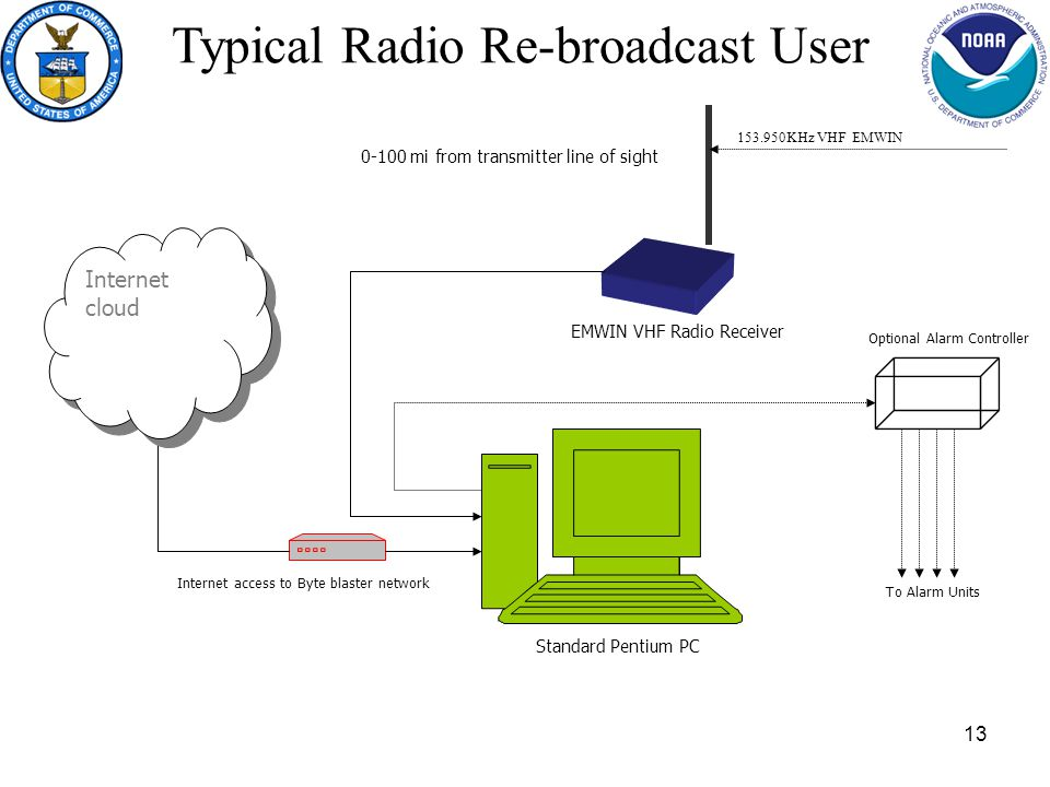 13 Typical Radio Re-broadcast User Standard Pentium PC Internet access to Byte blaster network Internet cloud 0-100 mi from transmitter line of sight EMWIN VHF Radio Receiver 153.950KHz VHF EMWIN Optional Alarm Controller To Alarm Units