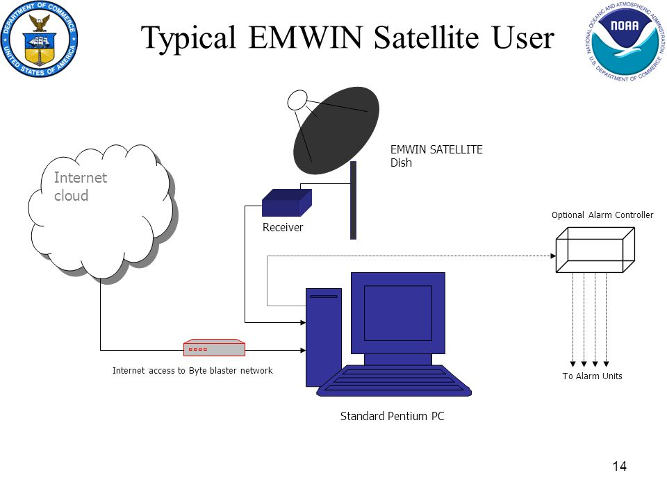 14 Typical EMWIN Satellite User Internet cloud Standard Pentium PC EMWIN SATELLITE Dish Receiver Internet access to Byte blaster network Optional Alarm Controller To Alarm Units