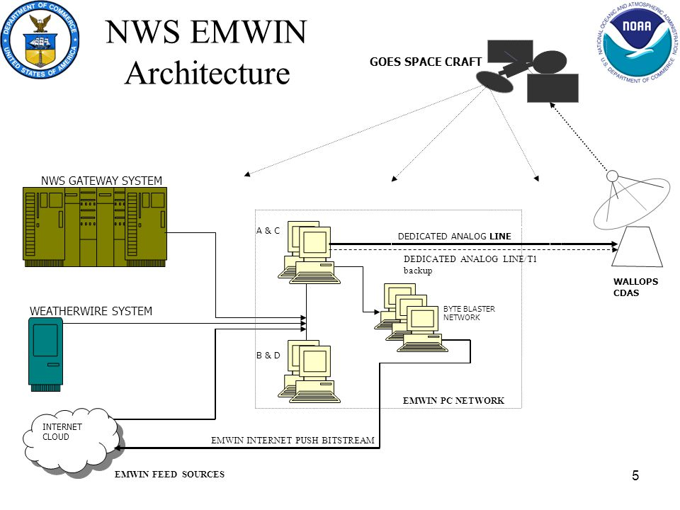 5 NWS EMWIN Architecture INTERNET CLOUD NWS GATEWAY SYSTEM WEATHERWIRE SYSTEM A & C B & D BYTE BLASTER NETWORK WALLOPS CDAS GOES SPACE CRAFT DEDICATED ANALOG LINE EMWIN FEED SOURCES EMWIN PC NETWORK EMWIN INTERNET PUSH BITSTREAM DEDICATED ANALOG LINE/T1 backup