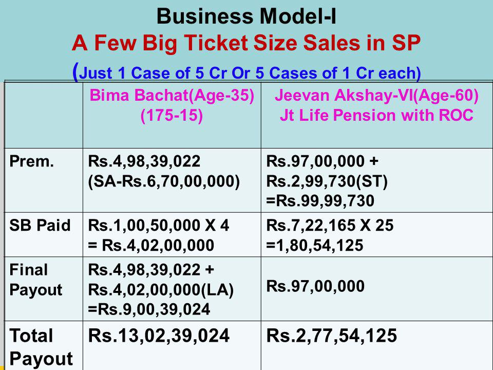 Business Model-I A Few Big Ticket Size Sales in SP ( Just 1 Case of 5 Cr Or 5 Cases of 1 Cr each) Bima Bachat(Age-35) (175-15) Jeevan Akshay-VI(Age-60) Jt Life Pension with ROC Prem.Rs.4,98,39,022 (SA-Rs.6,70,00,000) Rs.97,00,000 + Rs.2,99,730(ST) =Rs.99,99,730 SB PaidRs.1,00,50,000 X 4 = Rs.4,02,00,000 Rs.7,22,165 X 25 =1,80,54,125 Final Payout Rs.4,98,39,022 + Rs.4,02,00,000(LA) =Rs.9,00,39,024 Rs.97,00,000 Total Payout Rs.13,02,39,024Rs.2,77,54,125