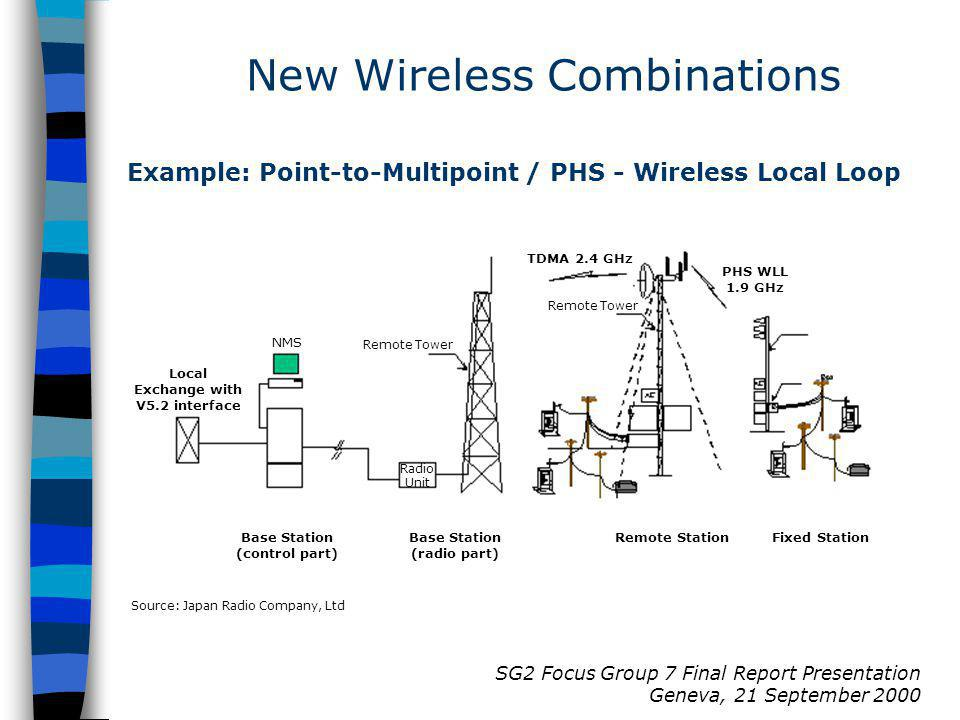 SG2 Focus Group 7 Final Report Presentation Geneva, 21 September 2000 Example: Point-to-Multipoint / PHS - Wireless Local Loop NMS Base Station (control part) Radio Unit Base Station (radio part) TDMA 2.4 GHz PHS WLL 1.9 GHz Remote Tower Remote StationFixed Station Source: Japan Radio Company, Ltd Local Exchange with V5.2 interface New Wireless Combinations