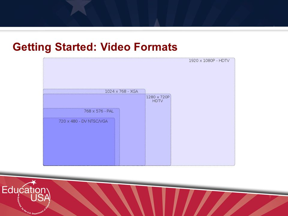 Your Official Source on U.S. Higher Education Getting Started: Video Formats
