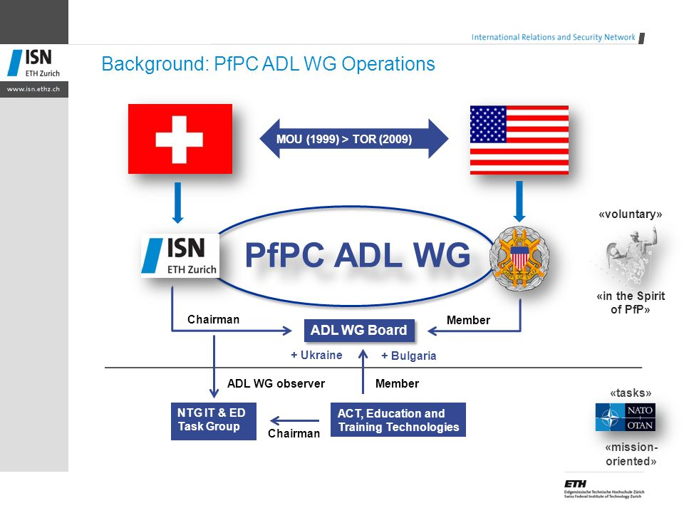 Background: PfPC ADL WG Operations PfPC ADL WG MOU (1999) > TOR (2009) NTG IT & ED Task Group ADL WG Board Chairman ACT, Education and Training Techno