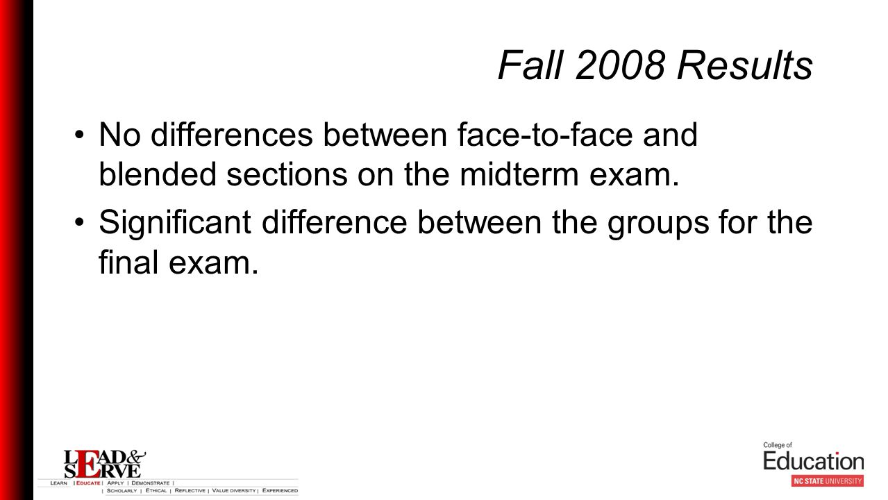 Fall 2008 Results No differences between face-to-face and blended sections on the midterm exam.