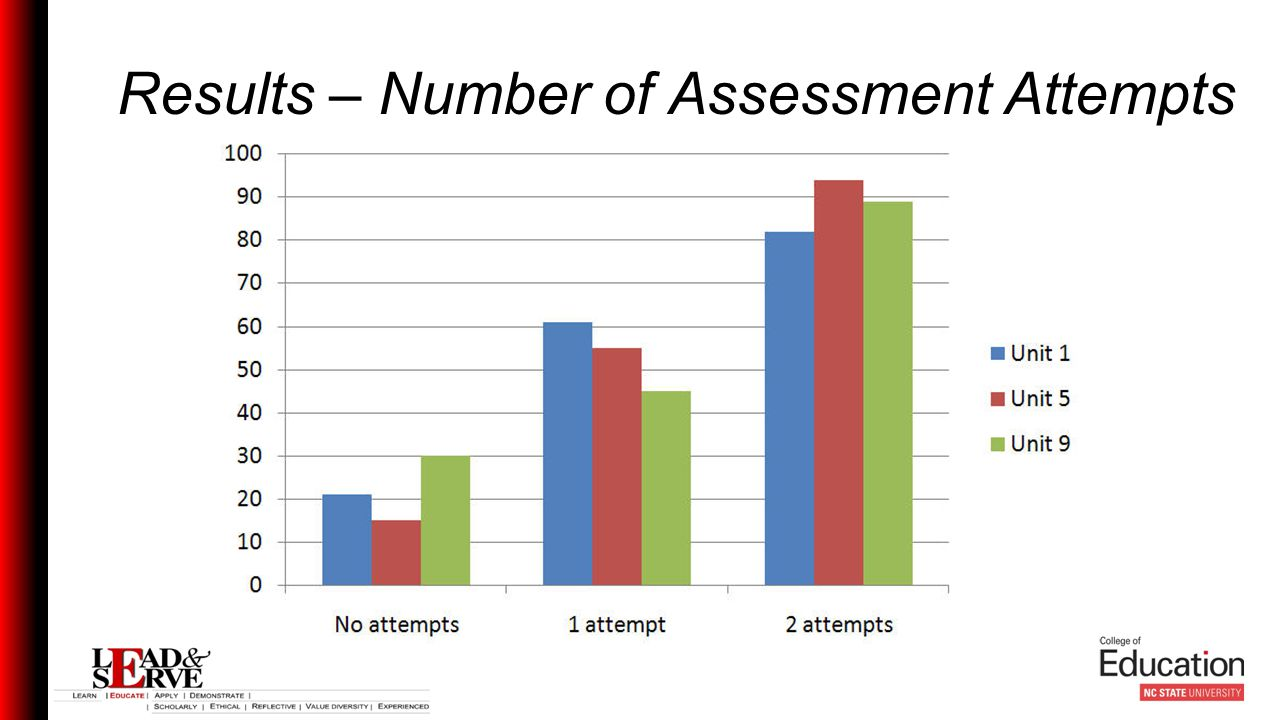 Results – Number of Assessment Attempts