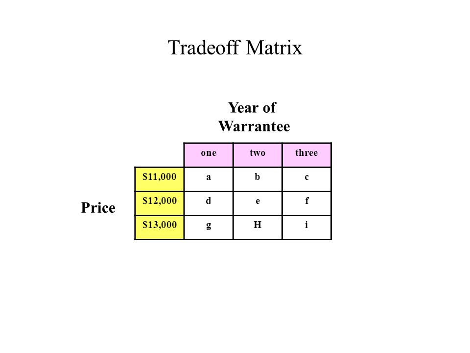 Tradeoff Matrix Price onetwothree $11,000abc $12,000def $13,000gHi Year of Warrantee