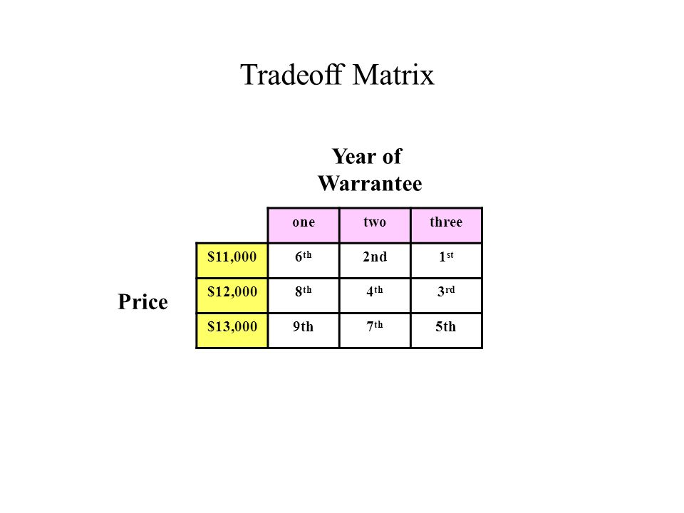 Tradeoff Matrix onetwothree $11,0006 th 2nd1 st $12,0008 th 4 th 3 rd $13,0009th7 th 5th Year of Warrantee Price