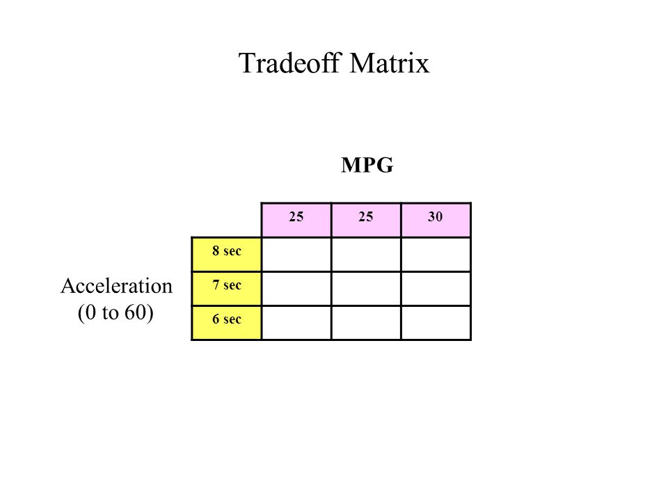 Tradeoff Matrix 25 30 8 sec 7 sec 6 sec MPG Acceleration (0 to 60)