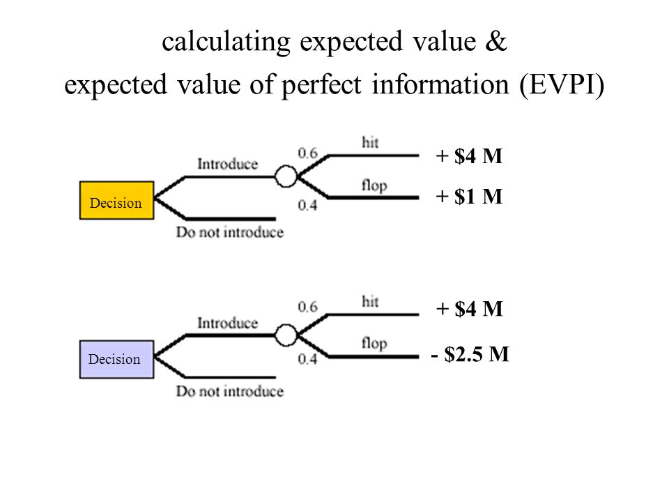 calculating expected value & expected value of perfect information (EVPI) + $4 M + $1 M + $4 M - $2.5 M Decision
