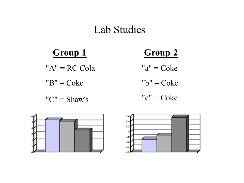 Lab Studies Group 1 A = RC Cola B = Coke C = Shaw s Group 2 a = Coke b = Coke c = Coke