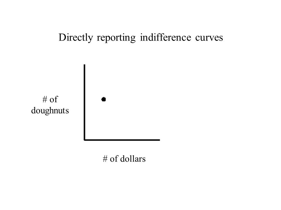 Directly reporting indifference curves # of dollars # of doughnuts