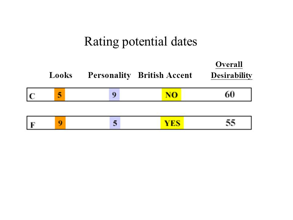 Rating potential dates Overall Looks Personality British Accent Desirability