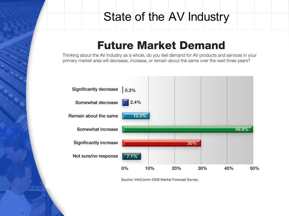 State of the AV Industry