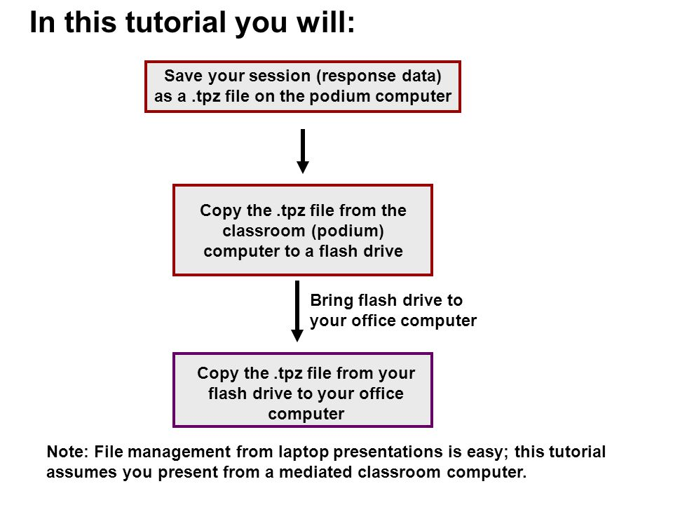 In this tutorial you will: Save your session (response data) as a.tpz file on the podium computer Note: File management from laptop presentations is e