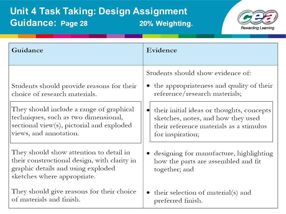Unit 4 Task Taking: Design Assignment Guidance: Page 28 20% Weighting.