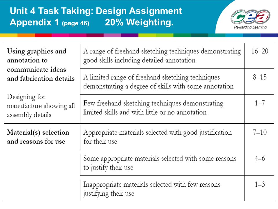 Unit 4 Task Taking: Design Assignment Appendix 1 (page 46) 20% Weighting.