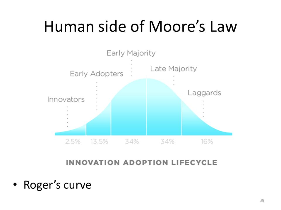 Human side of Moores Law Rogers curve 39