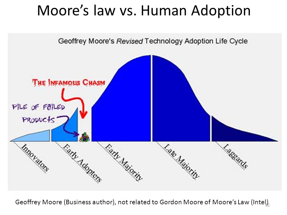 Moores law vs. Human Adoption Geoffrey Moore (Business author), not related to Gordon Moore of Moores Law (Intel) 41