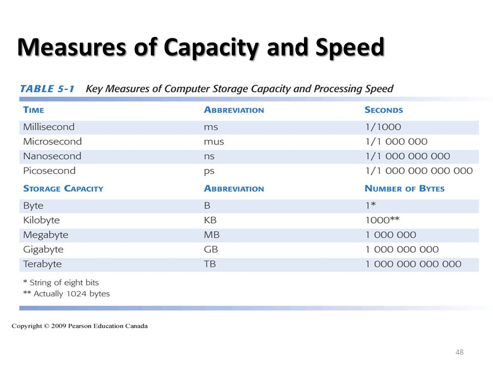 Measures of Capacity and Speed 48