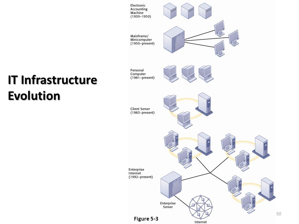 50 Figure 5-3 IT Infrastructure Evolution