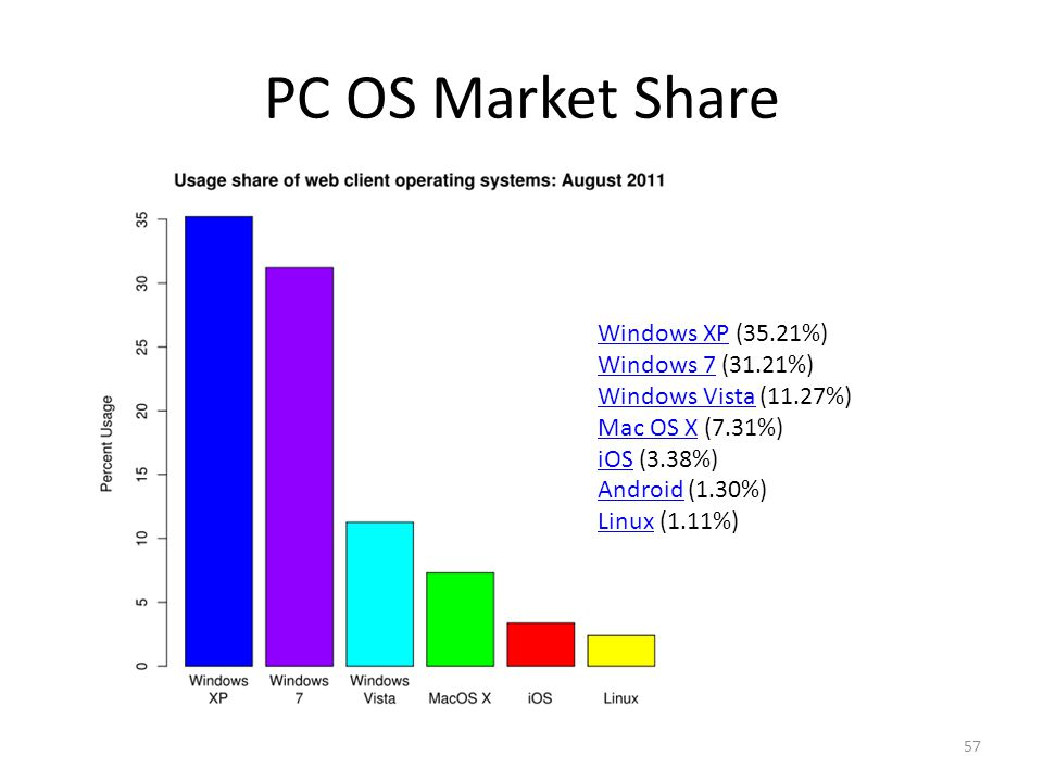 57 PC OS Market Share Windows XPWindows XP (35.21%) Windows 7Windows 7 (31.21%) Windows VistaWindows Vista (11.27%) Mac OS XMac OS X (7.31%) iOSiOS (3.38%) AndroidAndroid (1.30%) LinuxLinux (1.11%)