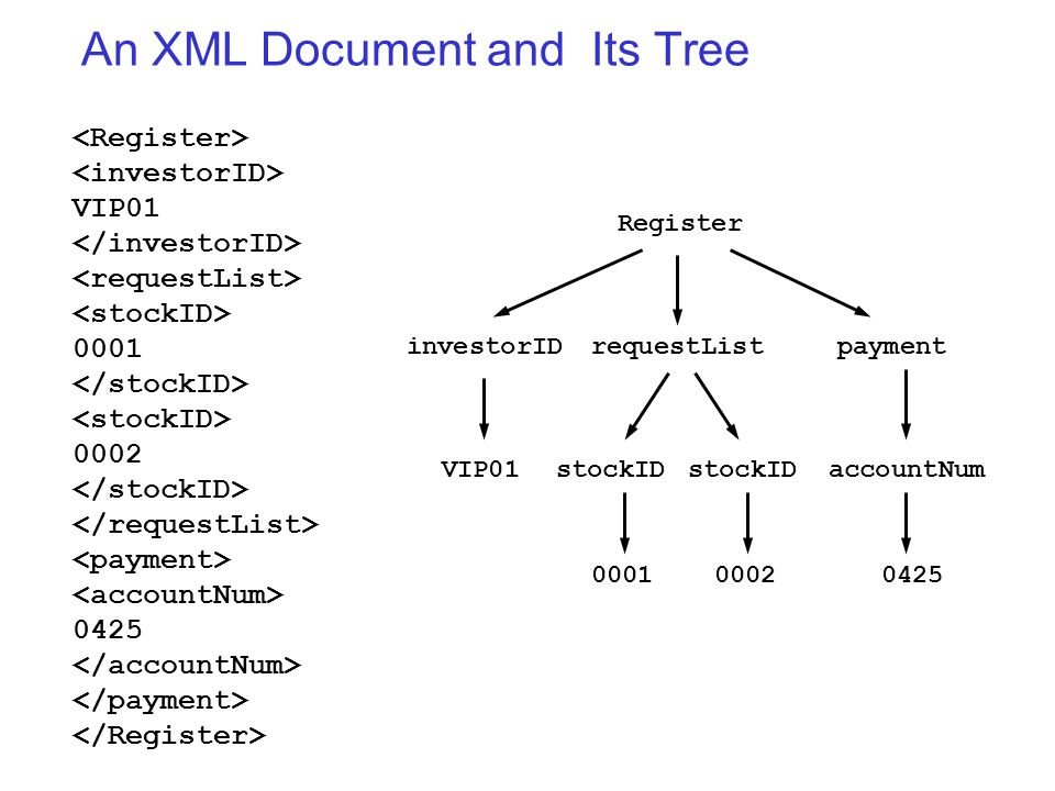 An XML Document and Its Tree VIP01 0001 0002 0425 investorID Register VIP01 requestList 00010002 payment accountNum 0425 stockID