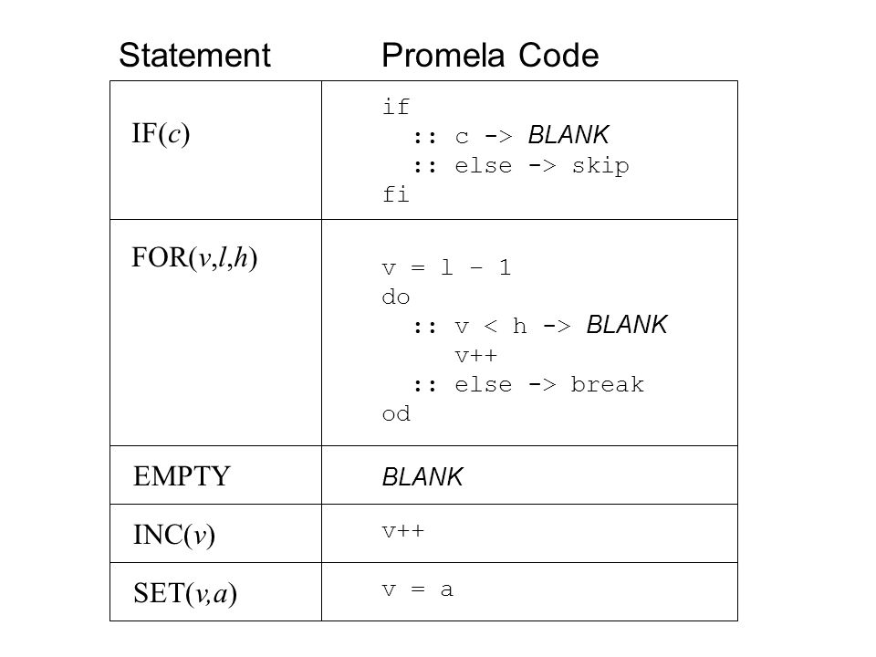 IF(c) if :: c -> BLANK :: else -> skip fi v = l – 1 do :: v BLANK v++ :: else -> break od BLANK FOR(v,l,h) EMPTY INC(v) SET(v,a) v++ v = a StatementPromela Code